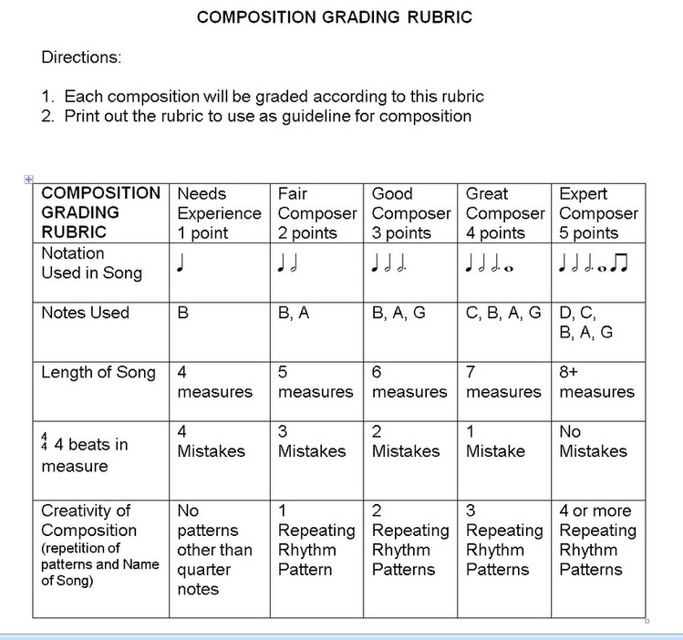 composition essay rubric